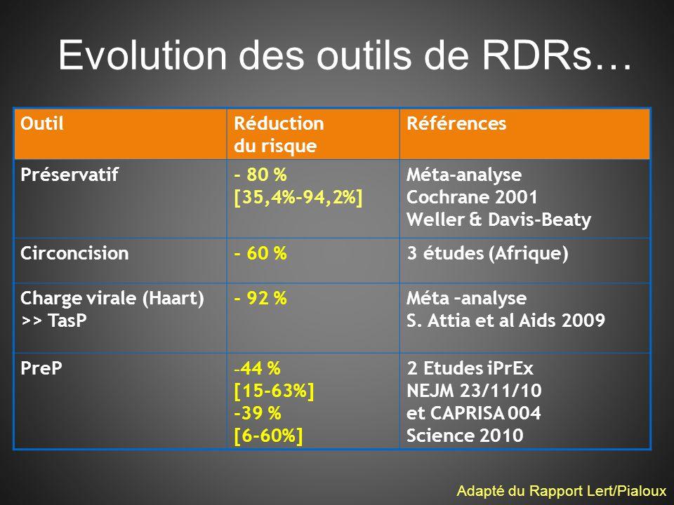 Evolution des outils de RDRs… OutilRéduction du risque Références Préservatif- 80 % [35,4%-94,2%] Méta-analyse Cochrane 2001 Weller & Davis-Beaty Circoncision- 60 %3 études (Afrique) Charge virale (Haart) >> TasP - 92 %Méta –analyse S.