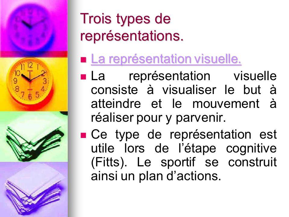 Trois types de représentations. La représentation visuelle. La représentation visuelle. La représentation visuelle consiste à visualiser le but à atte