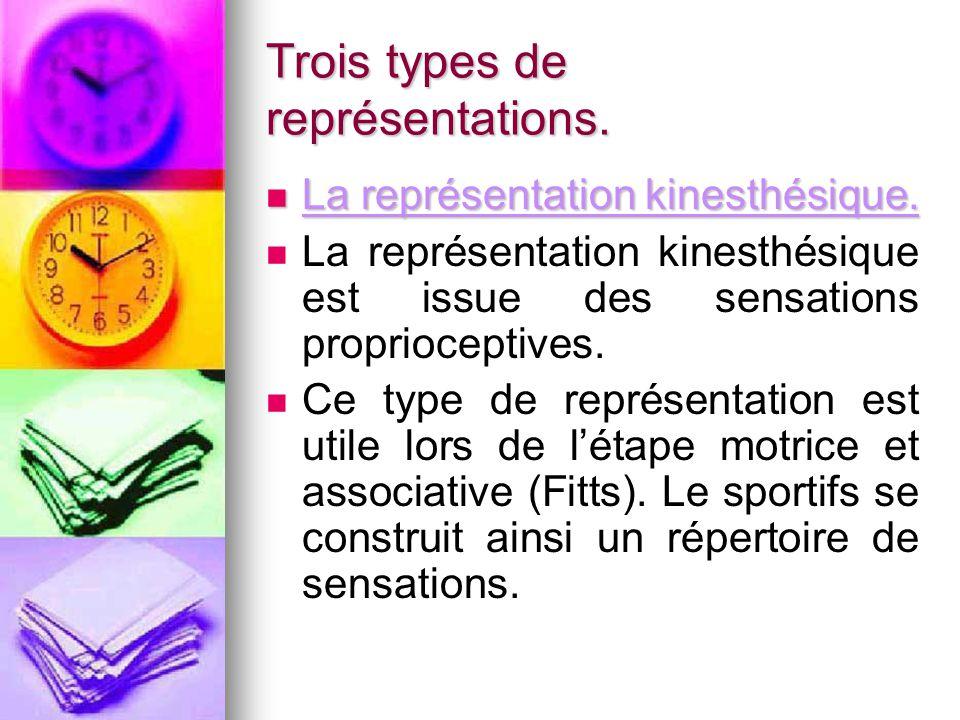 Trois types de représentations. La représentation kinesthésique. La représentation kinesthésique. La représentation kinesthésique est issue des sensat