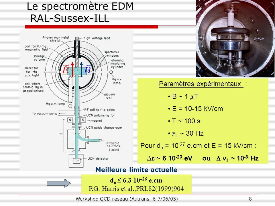 Workshop QCD-reseau (Autrans, 6-7/06/05)8 Le spectromètre EDM RAL-Sussex-ILL Paramètres expérimentaux : B ~ 1  T E = 10-15 kV/cm T ~ 100 s L ~ 30 Hz Pour d n = 10 -27 e.cm et E = 15 kV/cm :  ~ 6 10 -23 eV ou  L ~ 10 -8 Hz d n ≤ 6.3 10 –26 e.cm P.G.