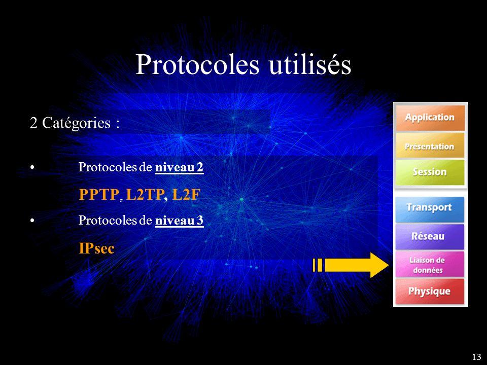 Protocoles utilisés 2 Catégories : Protocoles de niveau 2 PPTP, L2TP, L2F Protocoles de niveau 3 IPsec 13