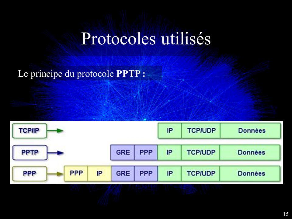 Protocoles utilisés Le principe du protocole PPTP : 15