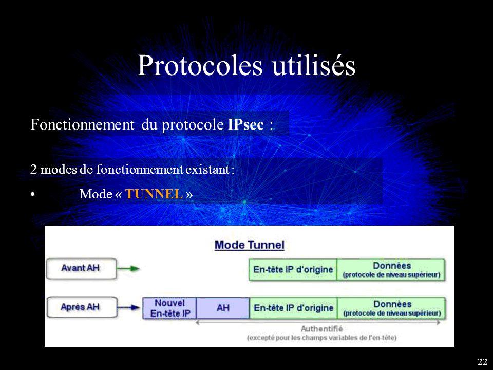 Protocoles utilisés Fonctionnement du protocole IPsec : 2 modes de fonctionnement existant : Mode « TUNNEL » 22