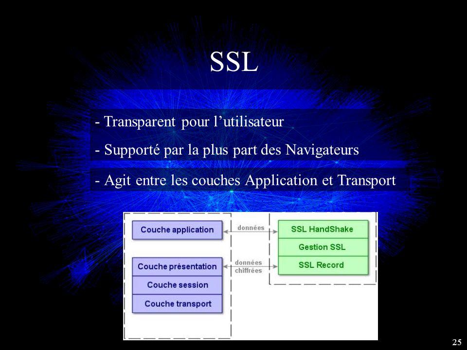 SSL - Transparent pour l'utilisateur -Supporté par la plus part des Navigateurs 25 -Agit entre les couches Application et Transport