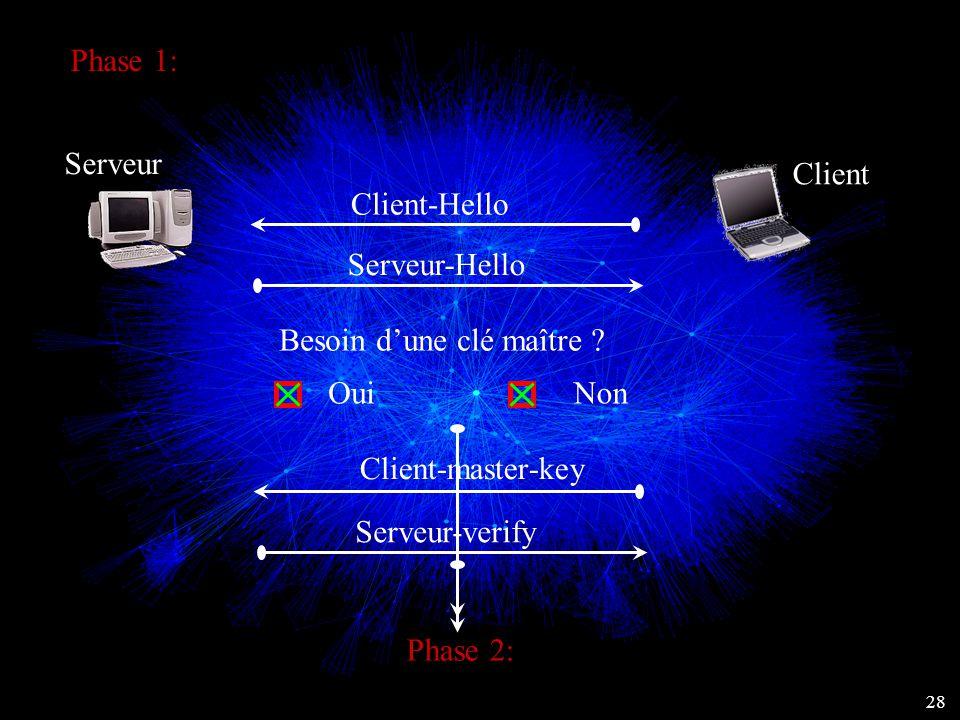 Phase 1: 28 Serveur Client Client-Hello Serveur-Hello Client-master-key Serveur-verify Besoin d'une clé maître ? OuiNon Phase 2:
