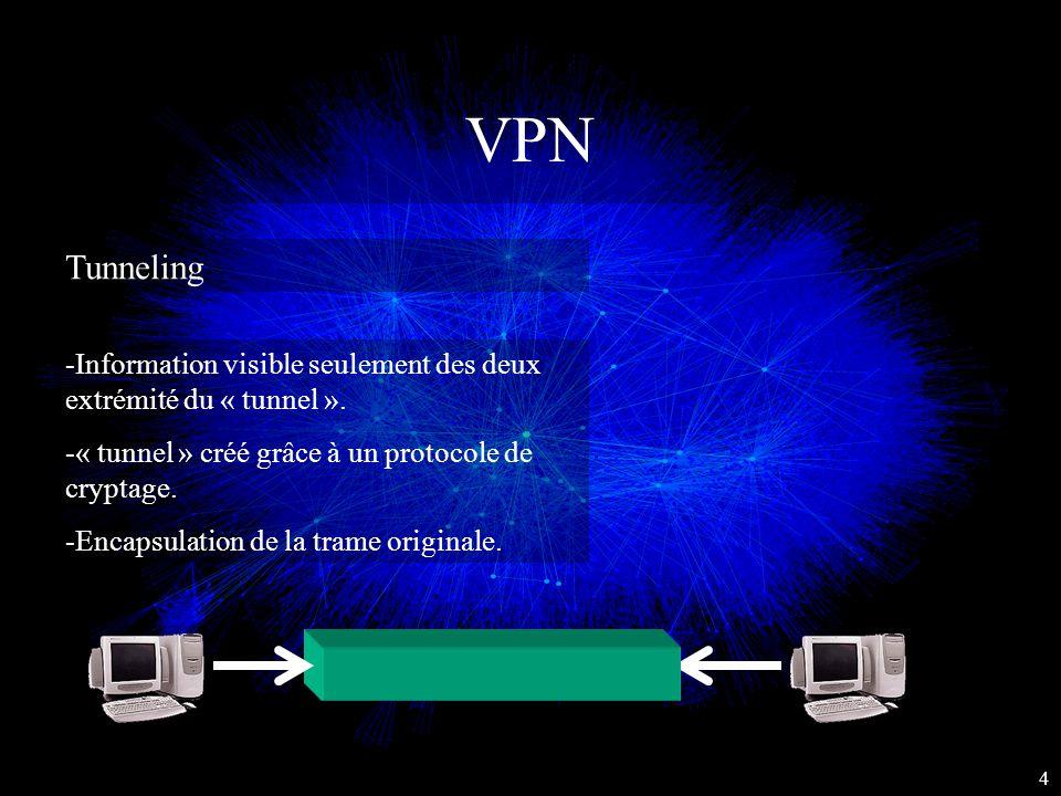 VPN Tunneling 4 -Information visible seulement des deux extrémité du « tunnel ». -« tunnel » créé grâce à un protocole de cryptage. -Encapsulation de
