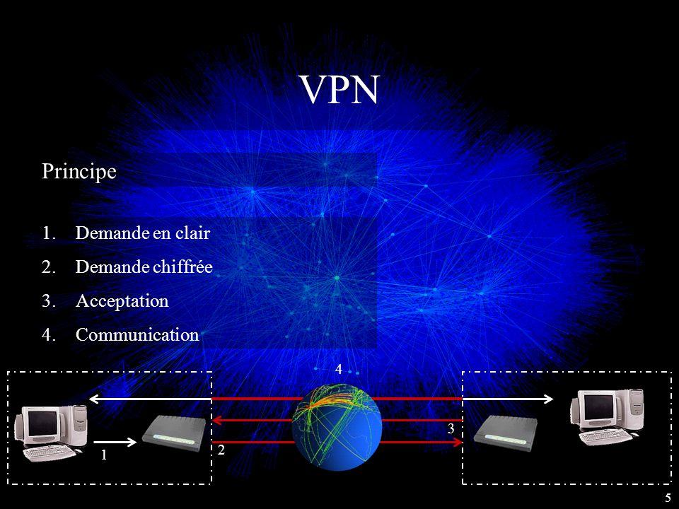 VPN Principe 1.Demande en clair 2.Demande chiffrée 3.Acceptation 4.Communication 5 1 2 3 4