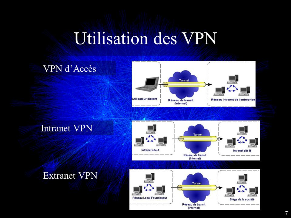 Utilisation des VPN VPN d'Accès 7 Extranet VPN Intranet VPN