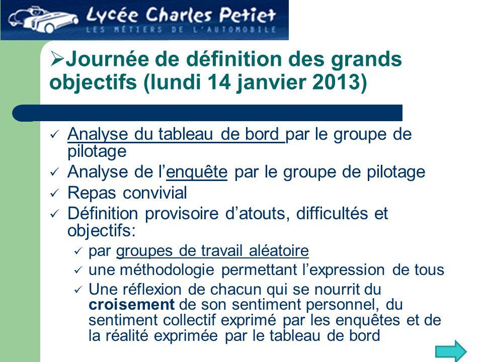  Journée de définition des grands objectifs (lundi 14 janvier 2013) Analyse du tableau de bord par le groupe de pilotage Analyse du tableau de bord A