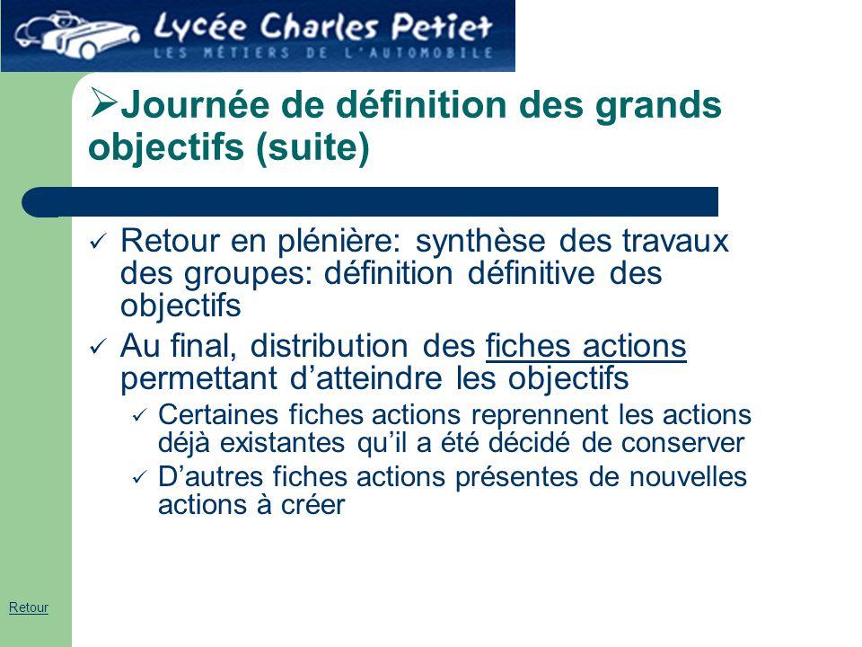  Journée de définition des grands objectifs (suite) Retour en plénière: synthèse des travaux des groupes: définition définitive des objectifs Au fina