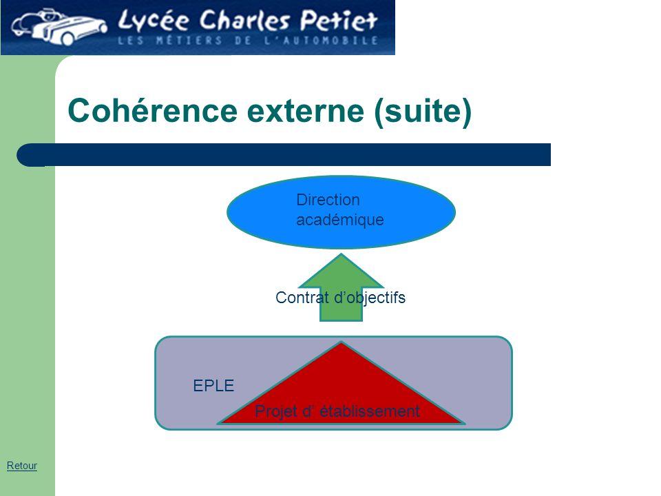 Cohérence externe (suite) d EPLE Projet d' établissement Direction académique Contrat d'objectifs Retour