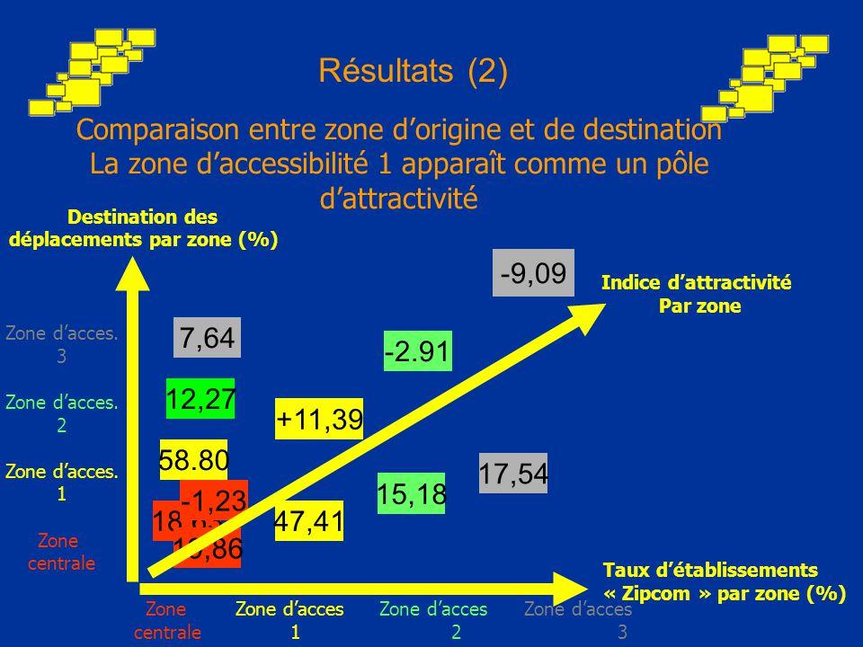 Comparaison entre zone d'origine et de destination La zone d'accessibilité 1 apparaît comme un pôle d'attractivité Résultats (2) Destination des déplacements par zone (%) Zone d'acces.