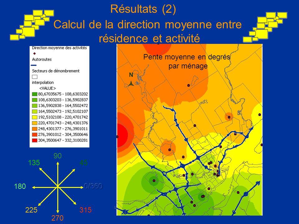 Calcul de la direction moyenne entre résidence et activité 90 13545 225 270 180 315 Pente moyenne en degrés par ménage NN Résultats (2)