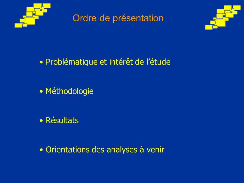 Ordre de présentation Problématique et intérêt de l'étude Méthodologie Résultats Orientations des analyses à venir