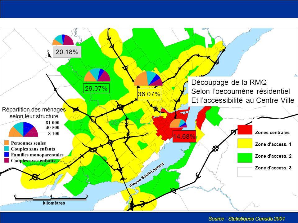 Découpage de la RMQ Selon l'oecoumène résidentiel Et l'accessibilité au Centre-Ville 14.68% 20.18% 29.07% 36.07% Zones centrales Zone d'access.