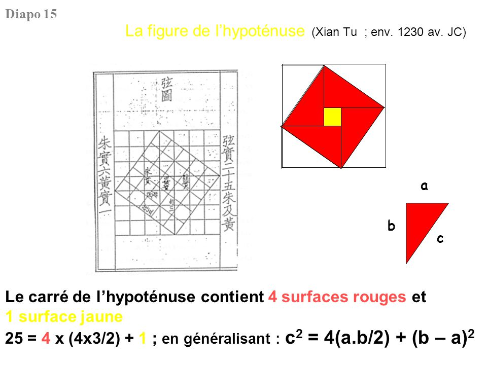 La figure de l'hypoténuse (Xian Tu ; env. 1230 av. JC) Le carré de l'hypoténuse contient 4 surfaces rouges et 1 surface jaune 25 = 4 x (4x3/2) + 1 ; e