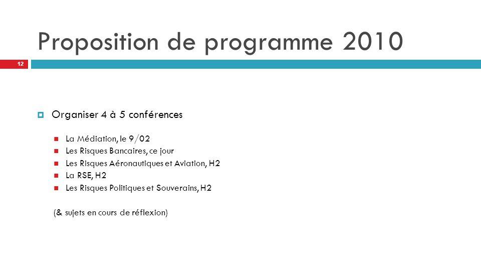Proposition de programme 2010  Organiser 4 à 5 conférences La Médiation, le 9/02 Les Risques Bancaires, ce jour Les Risques Aéronautiques et Aviation, H2 La RSE, H2 Les Risques Politiques et Souverains, H2 (& sujets en cours de réflexion) 12
