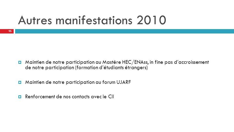 Autres manifestations 2010  Maintien de notre participation au Mastère HEC/ENAss, in fine pas d'accroissement de notre participation (formation d'étudiants étrangers)  Maintien de notre participation au forum UJARF  Renforcement de nos contacts avec le CII 15