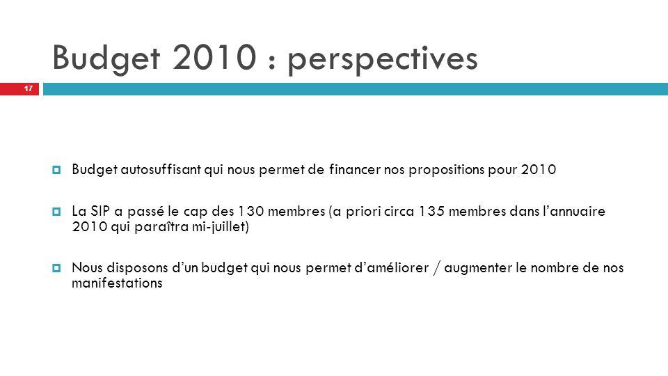 Budget 2010 : perspectives  Budget autosuffisant qui nous permet de financer nos propositions pour 2010  La SIP a passé le cap des 130 membres (a priori circa 135 membres dans l'annuaire 2010 qui paraîtra mi-juillet)  Nous disposons d'un budget qui nous permet d'améliorer / augmenter le nombre de nos manifestations 17