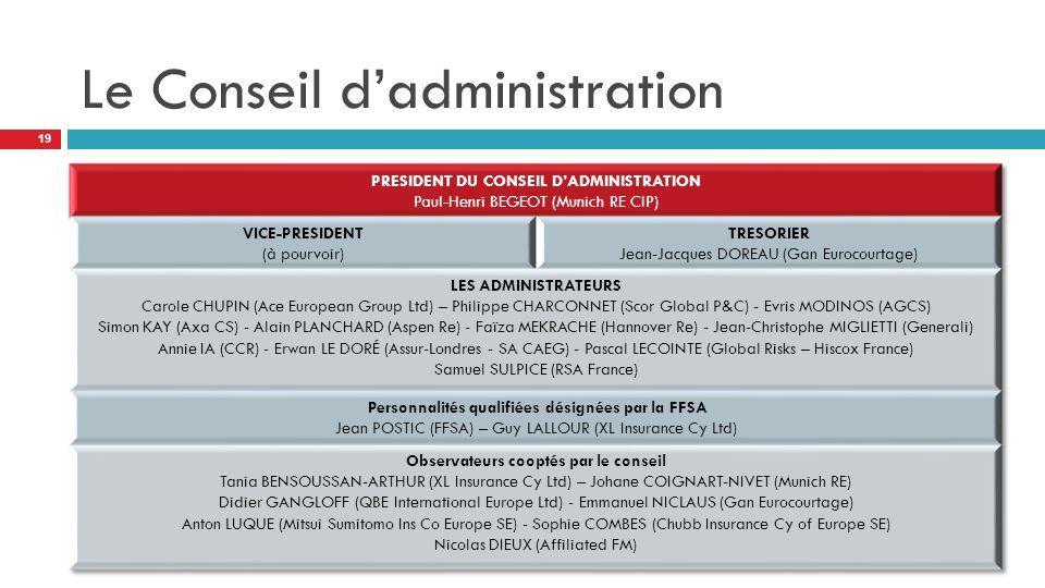 Le Conseil d'administration 19
