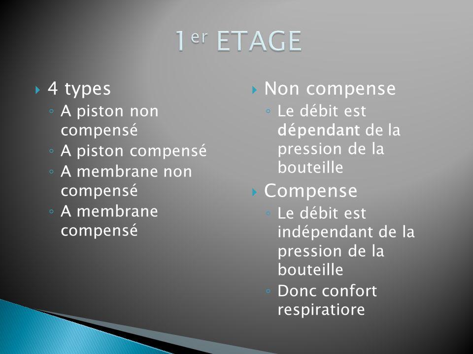  4 types ◦ A piston non compensé ◦ A piston compensé ◦ A membrane non compensé ◦ A membrane compensé  Non compense ◦ Le débit est dépendant de la pr