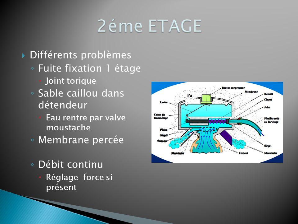  Différents problèmes ◦ Fuite fixation 1 étage  Joint torique ◦ Sable caillou dans détendeur  Eau rentre par valve moustache ◦ Membrane percée ◦ Dé
