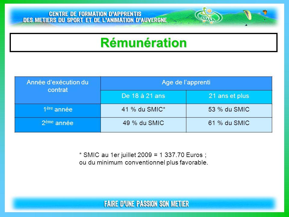 Rémunération Année d'exécution du contrat Age de l'apprenti De 18 à 21 ans21 ans et plus 1 ère année41 % du SMIC*53 % du SMIC 2 ème année49 % du SMIC6