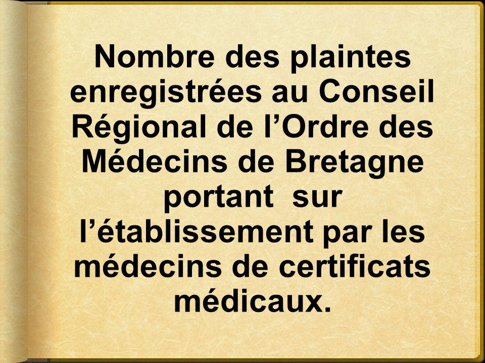 Nombre des plaintes enregistrées au Conseil Régional de l'Ordre des Médecins de Bretagne portant sur l'établissement par les médecins de certificats m