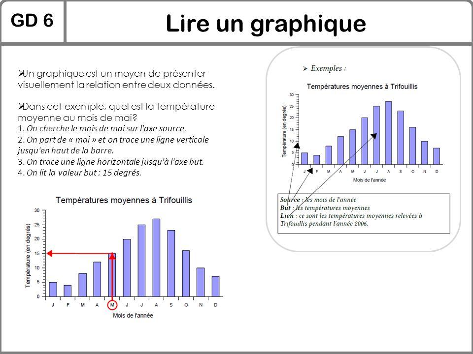 GD 6 Lire un graphique  Un graphique est un moyen de présenter visuellement la relation entre deux données.  Dans cet exemple, quel est la températu