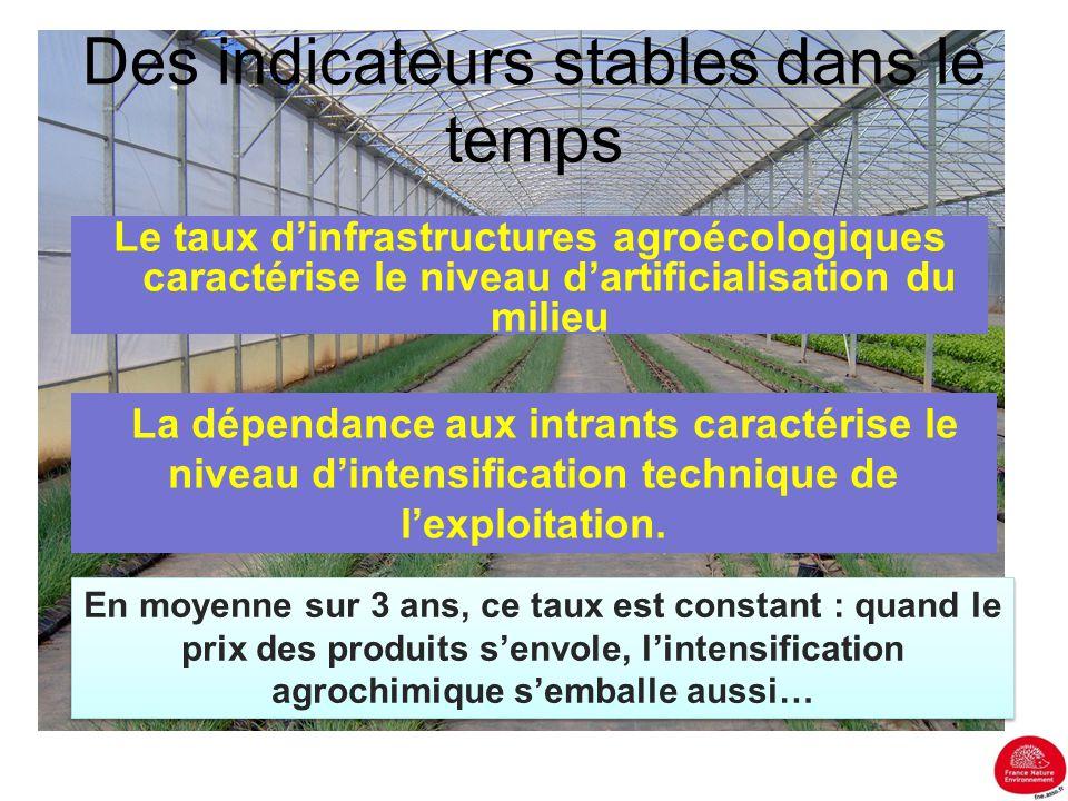 Des indicateurs stables dans le temps Le taux d'infrastructures agroécologiques caractérise le niveau d'artificialisation du milieu La dépendance aux