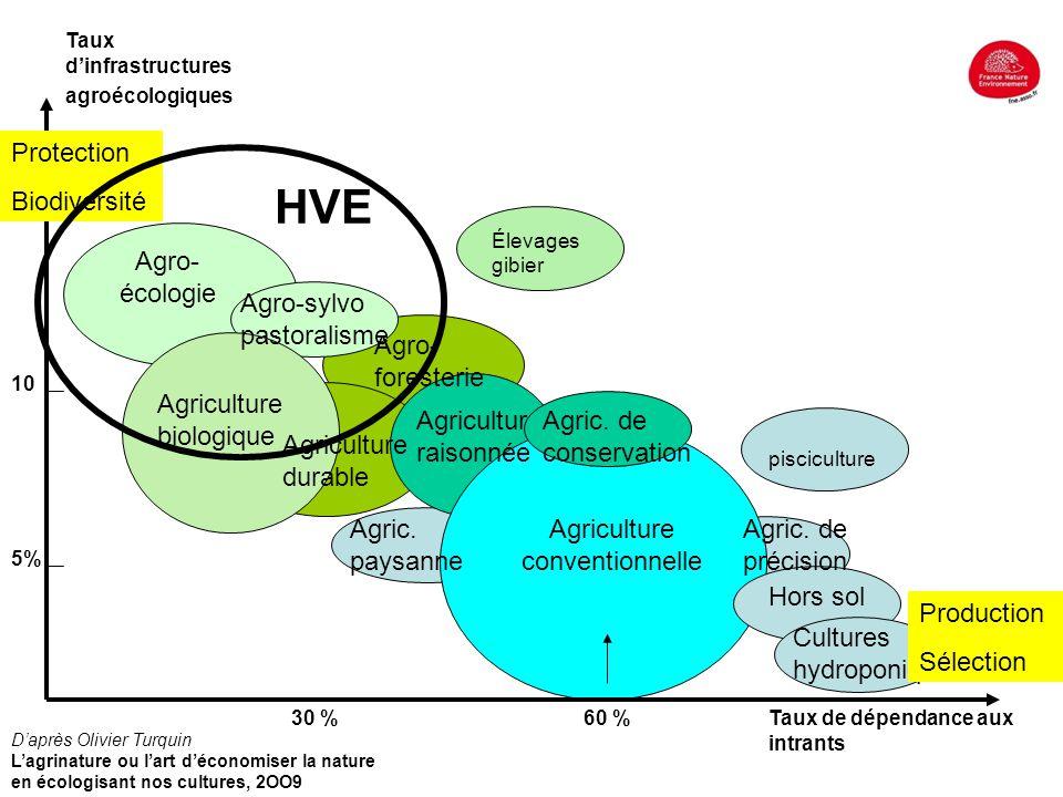 Agro- écologie Cultures hydroponiques Hors sol Agric. de précision Agriculture biologique Agriculture conventionnelle Agro-sylvo pastoralisme Taux d'i