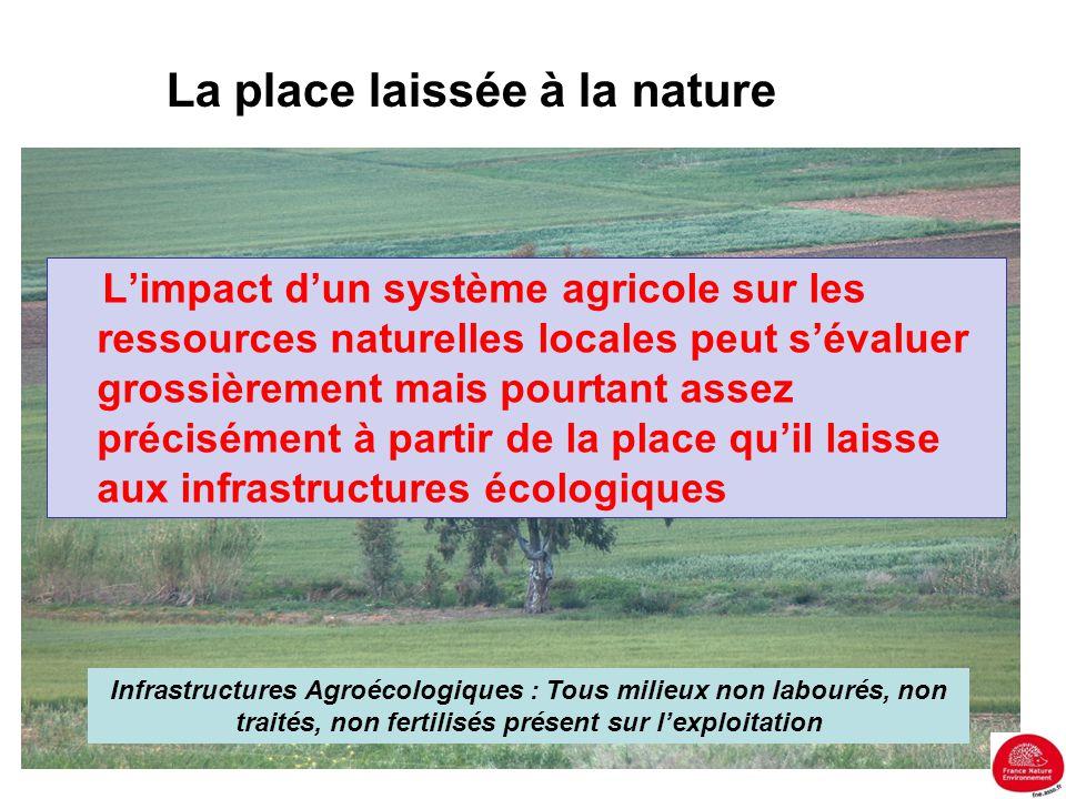 La place laissée à la nature L'impact d'un système agricole sur les ressources naturelles locales peut s'évaluer grossièrement mais pourtant assez pré