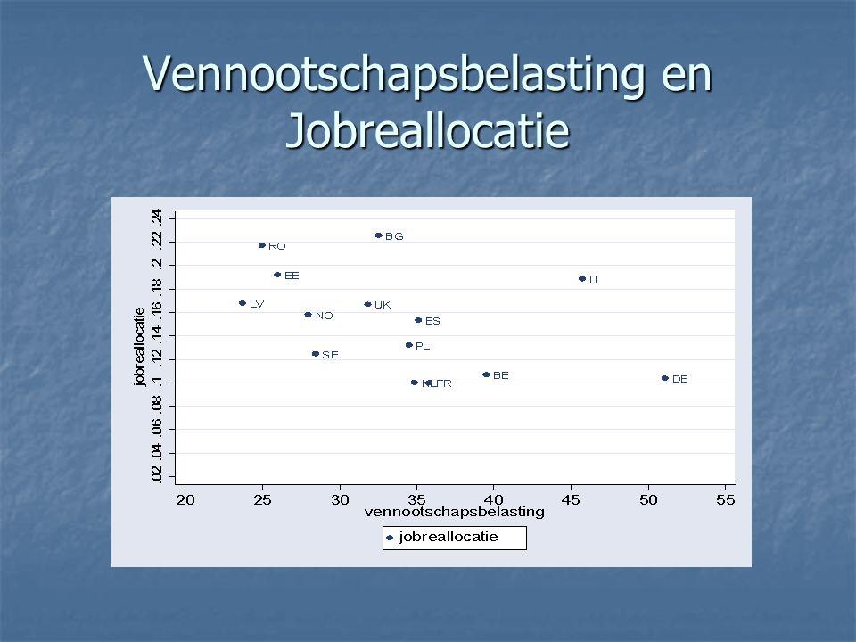 Vennootschapsbelasting en Jobreallocatie