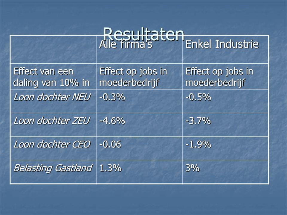Resultaten Alle firma's Enkel Industrie Effect van een daling van 10% in Effect op jobs in moederbedrijf Loon dochter NEU -0.3%-0.5% Loon dochter ZEU