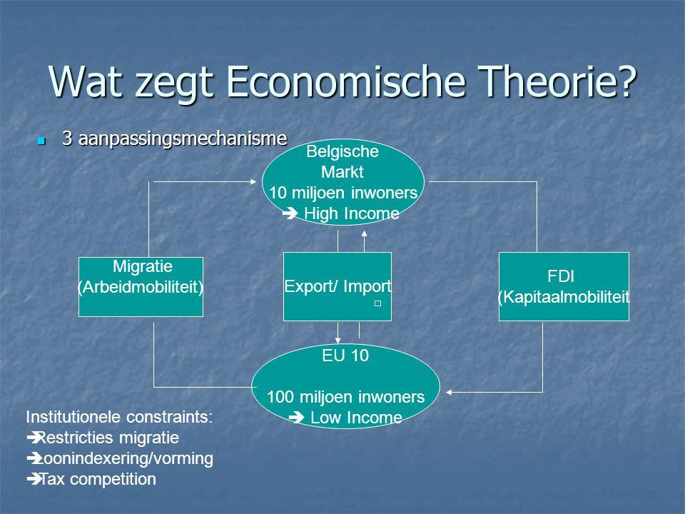 Wat zegt Economische Theorie? 3 aanpassingsmechanisme 3 aanpassingsmechanisme Belgische Markt 10 miljoen inwoners  High Income EU 10 100 miljoen inwo