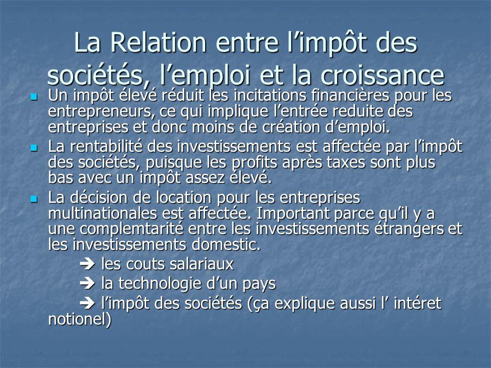 La Relation entre l'impôt des sociétés, l'emploi et la croissance Un impôt élevé réduit les incitations financières pour les entrepreneurs, ce qui imp