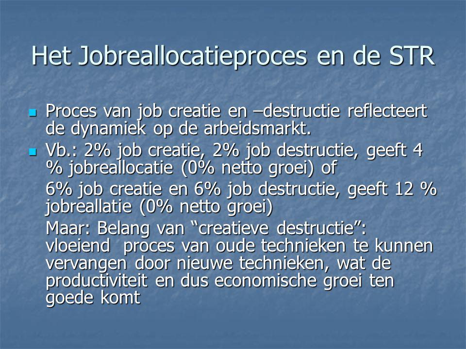 Het Jobreallocatieproces en de STR Proces van job creatie en –destructie reflecteert de dynamiek op de arbeidsmarkt. Proces van job creatie en –destru