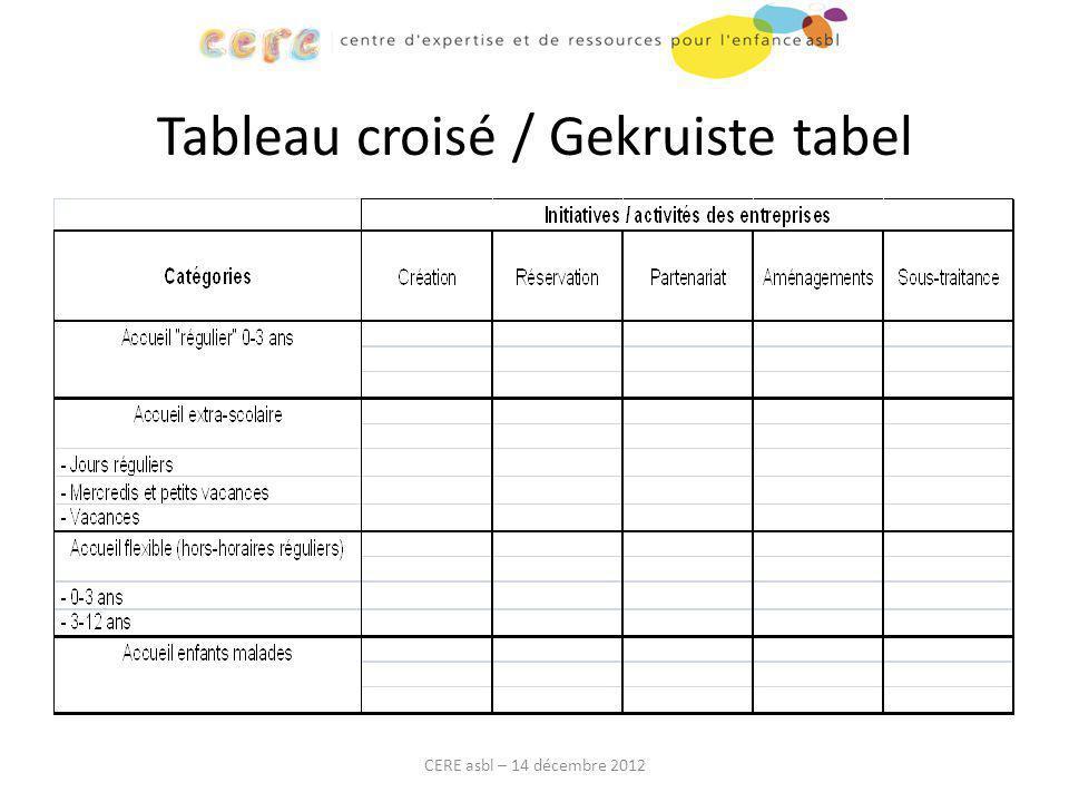 Tableau croisé / Gekruiste tabel CERE asbl – 14 décembre 2012