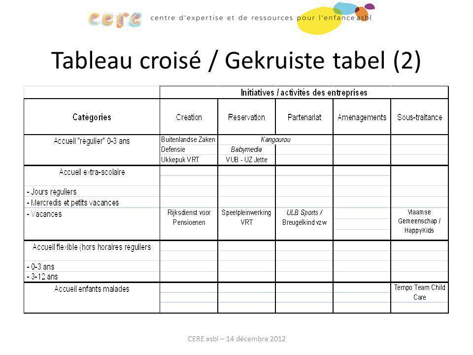 Tableau croisé / Gekruiste tabel (2) CERE asbl – 14 décembre 2012