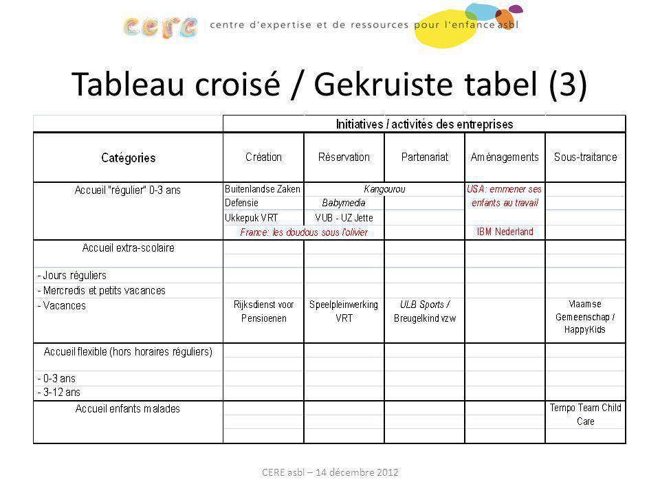 Tableau croisé / Gekruiste tabel (3) CERE asbl – 14 décembre 2012