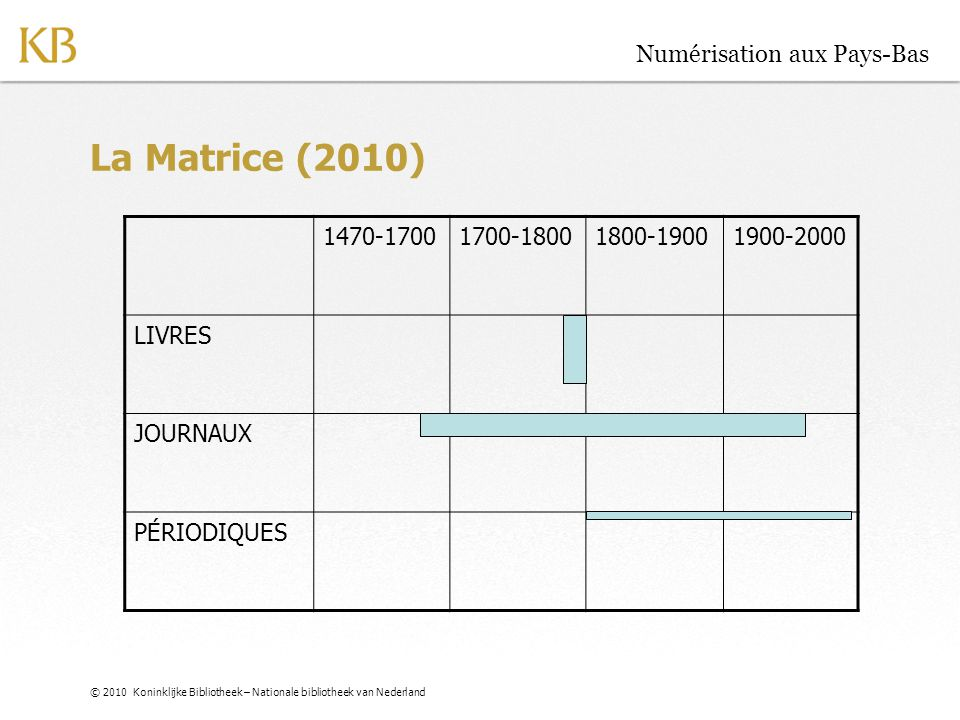 © 2010 Koninklijke Bibliotheek – Nationale bibliotheek van Nederland Numérisation aux Pays-Bas La Matrice (2010) 1470-17001700-18001800-19001900-2000
