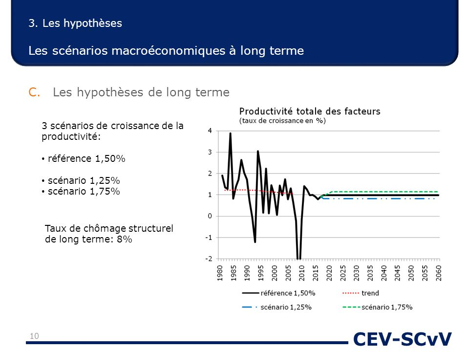 CEV-SCvV 3. Les hypothèses Les scénarios macroéconomiques à long terme C. Les hypothèses de long terme 3 scénarios de croissance de la productivité: r