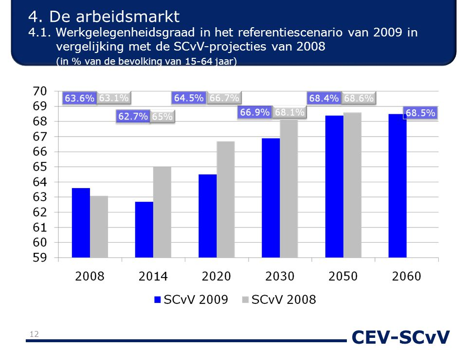 CEV-SCvV 4. De arbeidsmarkt 4.1. Werkgelegenheidsgraad in het referentiescenario van 2009 in vergelijking met de SCvV-projecties van 2008 (in % van de