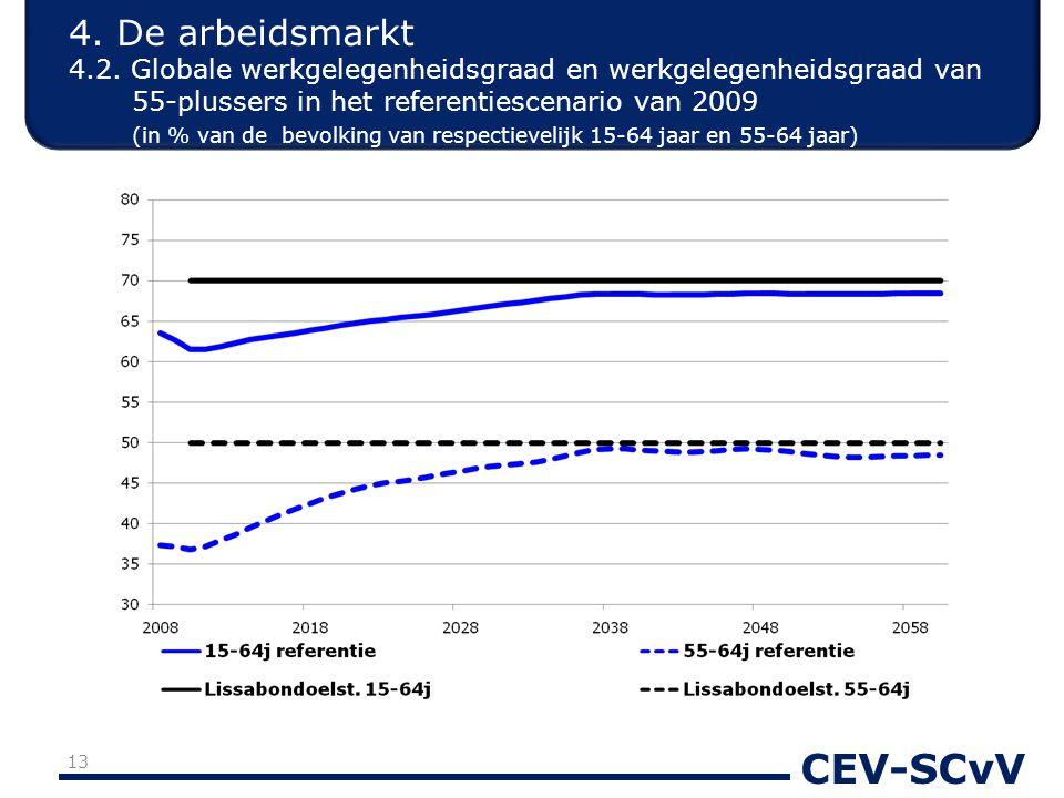 CEV-SCvV 4. De arbeidsmarkt 4.2. Globale werkgelegenheidsgraad en werkgelegenheidsgraad van 55-plussers in het referentiescenario van 2009 (in % van d