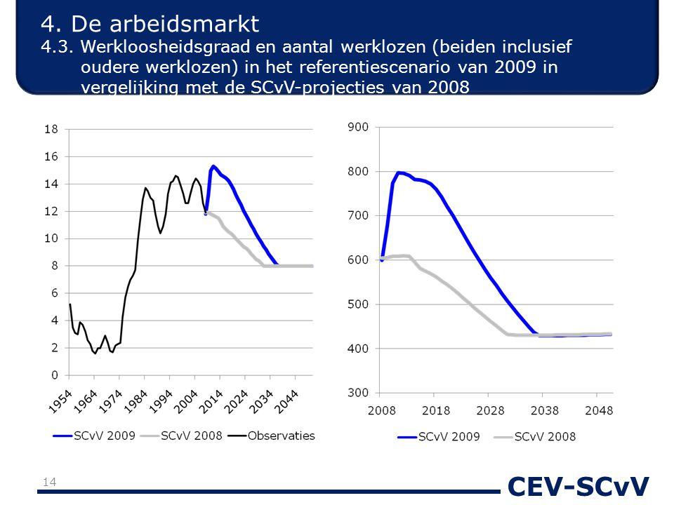 CEV-SCvV 4. De arbeidsmarkt 4.3. Werkloosheidsgraad en aantal werklozen (beiden inclusief oudere werklozen) in het referentiescenario van 2009 in verg