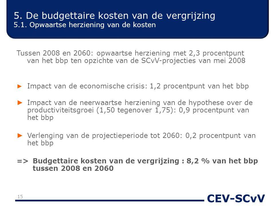 CEV-SCvV Tussen 2008 en 2060: opwaartse herziening met 2,3 procentpunt van het bbp ten opzichte van de SCvV-projecties van mei 2008 ► Impact van de ec