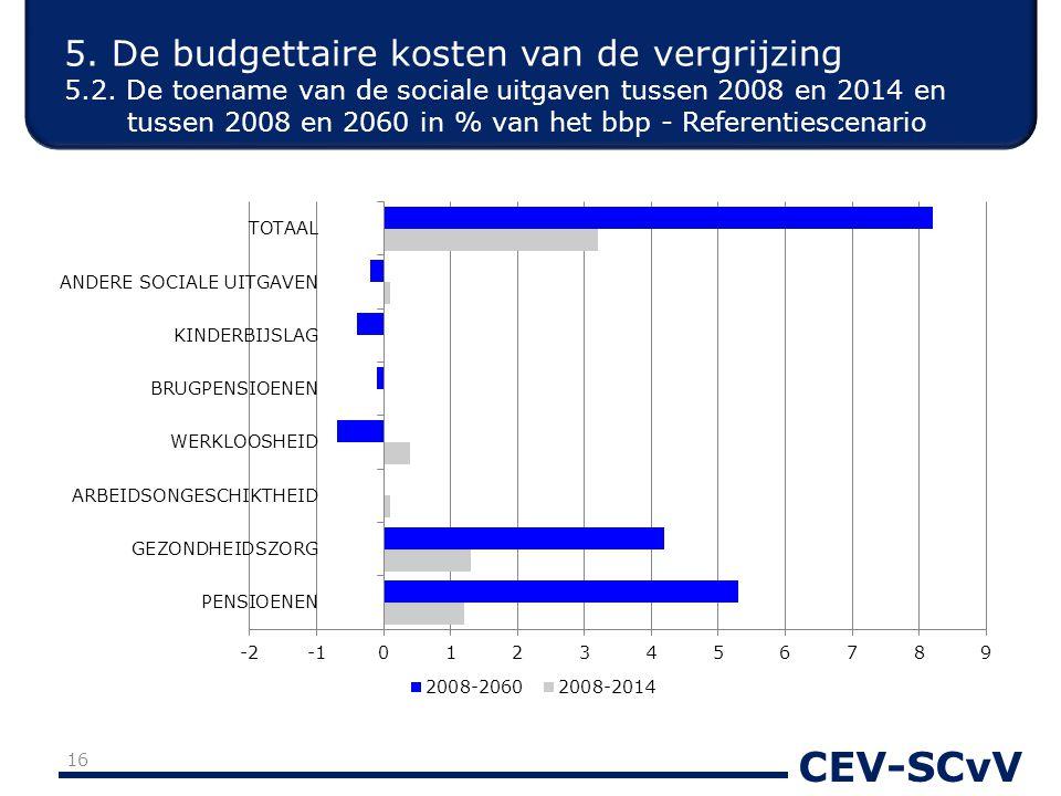 CEV-SCvV 5. De budgettaire kosten van de vergrijzing 5.2. De toename van de sociale uitgaven tussen 2008 en 2014 en tussen 2008 en 2060 in % van het b