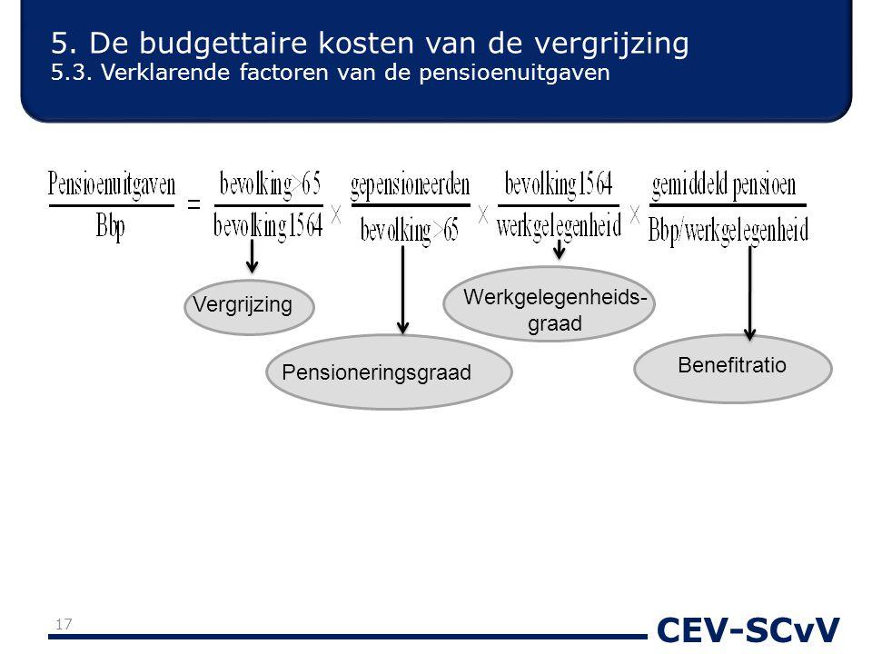 CEV-SCvV 17 5. De budgettaire kosten van de vergrijzing 5.3. Verklarende factoren van de pensioenuitgaven Vergrijzing Pensioneringsgraad Benefitratio