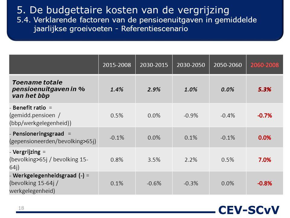 CEV-SCvV 2015-20082030-20152030-20502050-2060 Toename totale pensioenuitgaven in % van het bbp 1.4%2.9%1.0%0.0% - Benefit ratio = (gemidd.pensioen / (bbp/werkgelegenheid)) 0.5%0.0%-0.9%-0.4% - Pensioneringsgraad = (gepensioneerden/bevolking>65j) -0.1%0.0%0.1%-0.1% - Vergrijzing = (bevolking>65j / bevolking 15- 64j) 0.8%3.5%2.2%0.5% - Werkgelegenheidsgraad (-) = (bevolking 15-64j / werkgelegenheid) 0.1%-0.6%-0.3%0.0% 18 5.