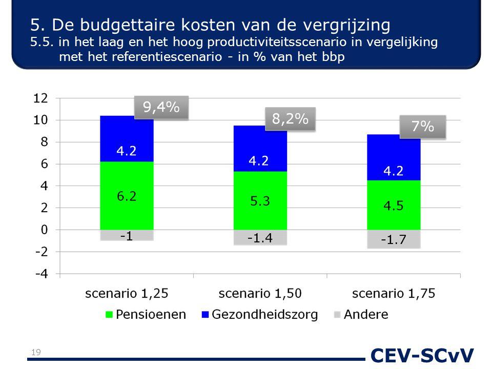 CEV-SCvV 5. De budgettaire kosten van de vergrijzing 5.5. in het laag en het hoog productiviteitsscenario in vergelijking met het referentiescenario -